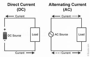 Understanding The Difference Between Alternating And