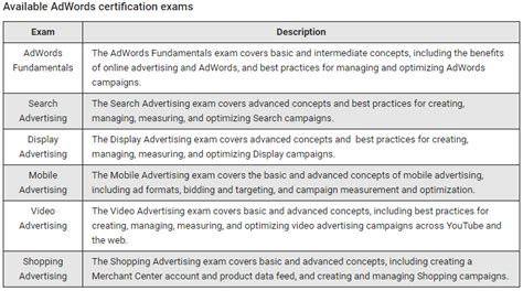 Adwords Certification by Adwords Certification Become Adwords