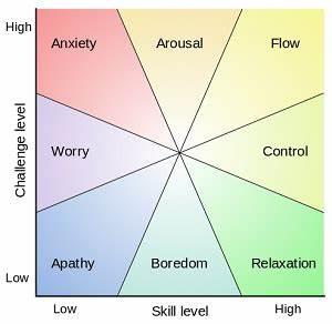 Mihaly Csikszentmihalyi Flow Theory Works Study Com