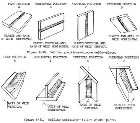 Stick Weld Diagram by Arc Welding Tips Techniques And Weld Guru
