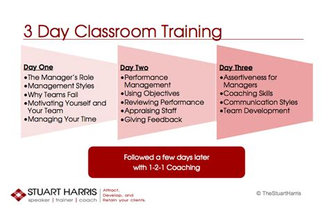 management training modules stuart harris speaker