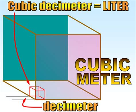 liters to meter cubed metrics