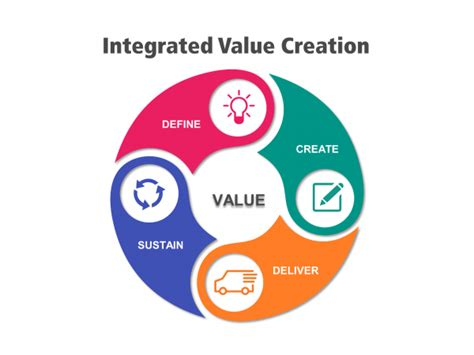 Accounting for Value Creation and Encouraging the Rise of ...