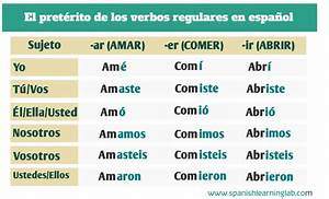 Regular and Irregular Verbs in the Past Tense in Spanish ...