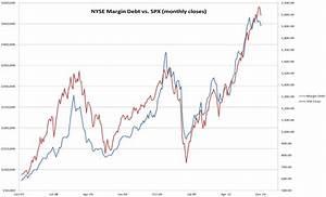 Margin Debt Redux  U2013 Slope Of Hope
