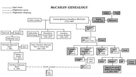 Mccaslin Genealogy