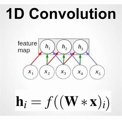 Convolutional Neural Networks Sequence Processing