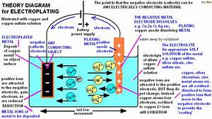 Electroplating Experiment Electroplating Science