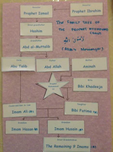 prophet muhammads  family tree sticker activity