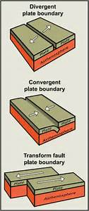 Review Tectonic Plate Boundaries