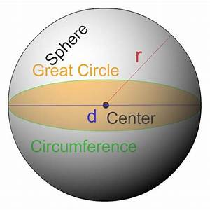 Surface Area Of A Sphere   4 Steps