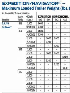2016 Ford F 150 Towing Capacity Chart Best Picture Of
