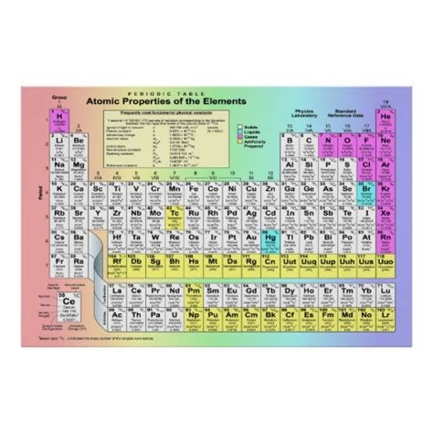 periodic table of elements big pictures large periodic table of chemical elements poster zazzle