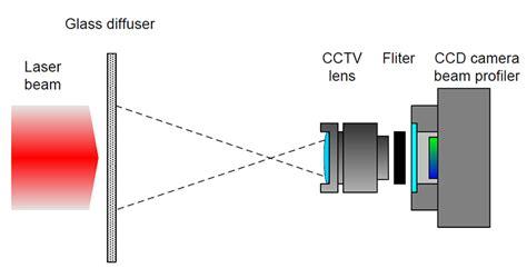 vcsel measurement solutions ophir photonics