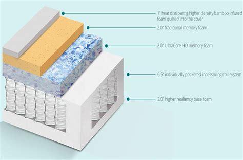 hybrid a pocket coil memory foam mattress by the