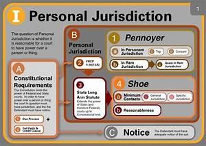 Civil Procedure Diagram