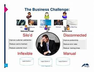 Customer Service Business Challenges And Pegas Solution