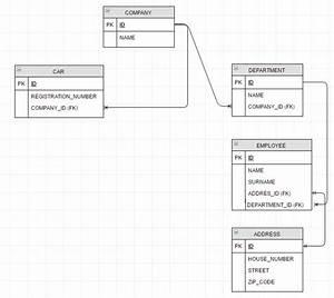 No More Lazyinitializationexception  U2013 Use Jpa 2 1 Entity