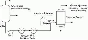 Process Flow Diagram Checklist