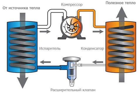 Кпд теплового насоса — канализация