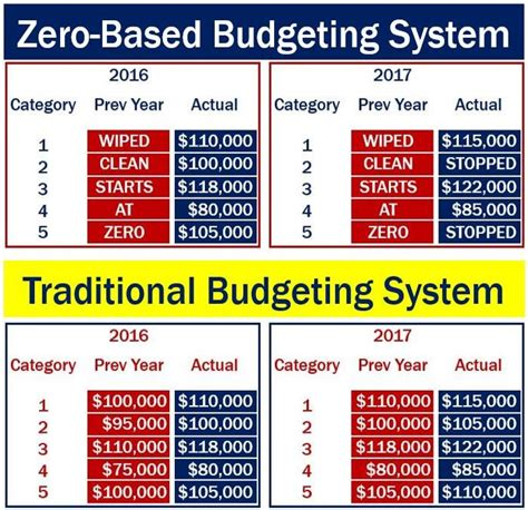 based budgeting definition  meaning market