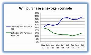 Gallery Xbox One Vs Ps4 Sales Comparison