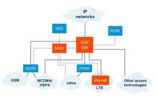 similiar lte cell site diagram keywords 4g network diagram 4g get image about wiring diagram