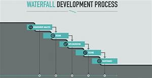 Waterfall vs Ag... Waterfall Methodology
