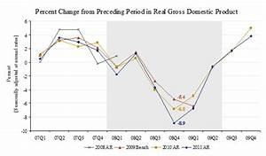 How did the recent GDP revisions change the picture of the ...