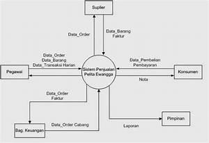 Contoh Diagram Konteks Dan Dfd Sistem Informasi Penjualan