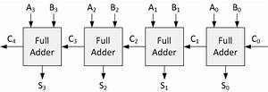 Logic Diagram Of 4 Bit Ripple Carry Adder