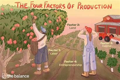Factors Production Types Owns Definition Them Four