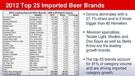 beverage alcohol trends