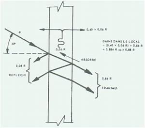 Calcul Puissance Clim : installation climatisation gainable surface de climatisation ~ Premium-room.com Idées de Décoration