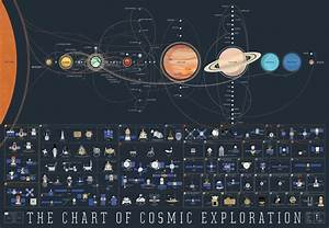 The history of space exploration on a single space map : space
