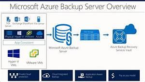 Announcing Vmware Vm Backup With Azure Backup Server
