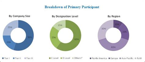 Cloud Computing in Education Market by Type & Deployment ...