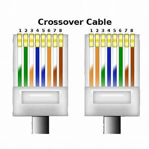 Crossover Cable Ethernet    Cat 5e 10 U2032
