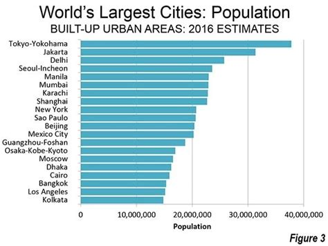 Why Is Mexico City The Biggest In The World?