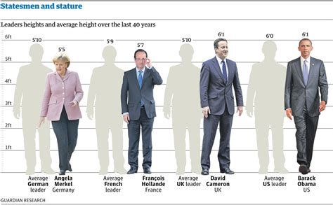 Statesmen And Stature How Tall Are Our World Leaders