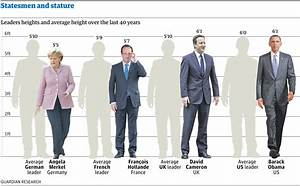 5 11 In Cm : statesmen and stature how tall are our world leaders ~ Dailycaller-alerts.com Idées de Décoration