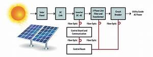 Diesel Power Plant Block Diagram