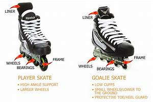 Buying Guide For Junior Inline Hockey Skates