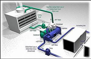 Performance Analysis Of Automated Control System For Condenser Water Treatment Unit