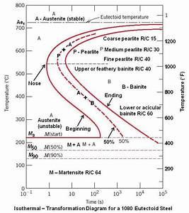 Bahan Konstruksi Teknik Kimia   Phase Transformation