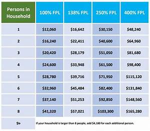 2019 Federal Poverty Level Chart Fpl Chart 2018 Federal Poverty Level 2018 See Where