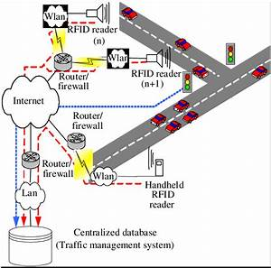 Schematic Design Of The Ubiquitous Rfid Network For