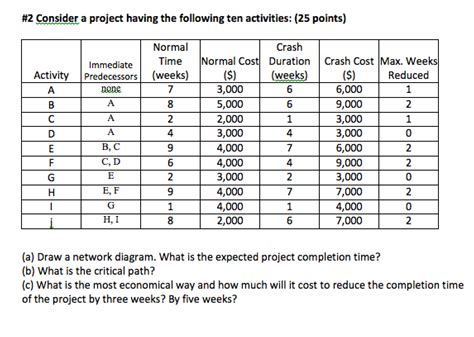 solved a project network is solved consider a project the following ten activi