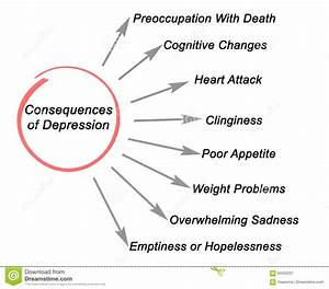 Consequences Of Depression Stock Illustration