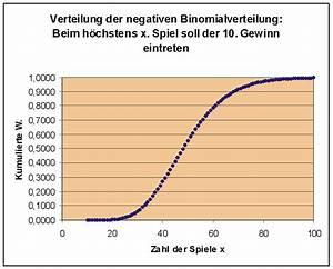 Binomialverteilung Berechnen : negative binomialverteilung ~ Themetempest.com Abrechnung